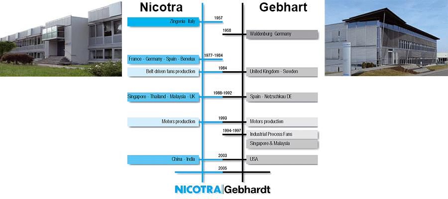 nicotra-gebhardt-company